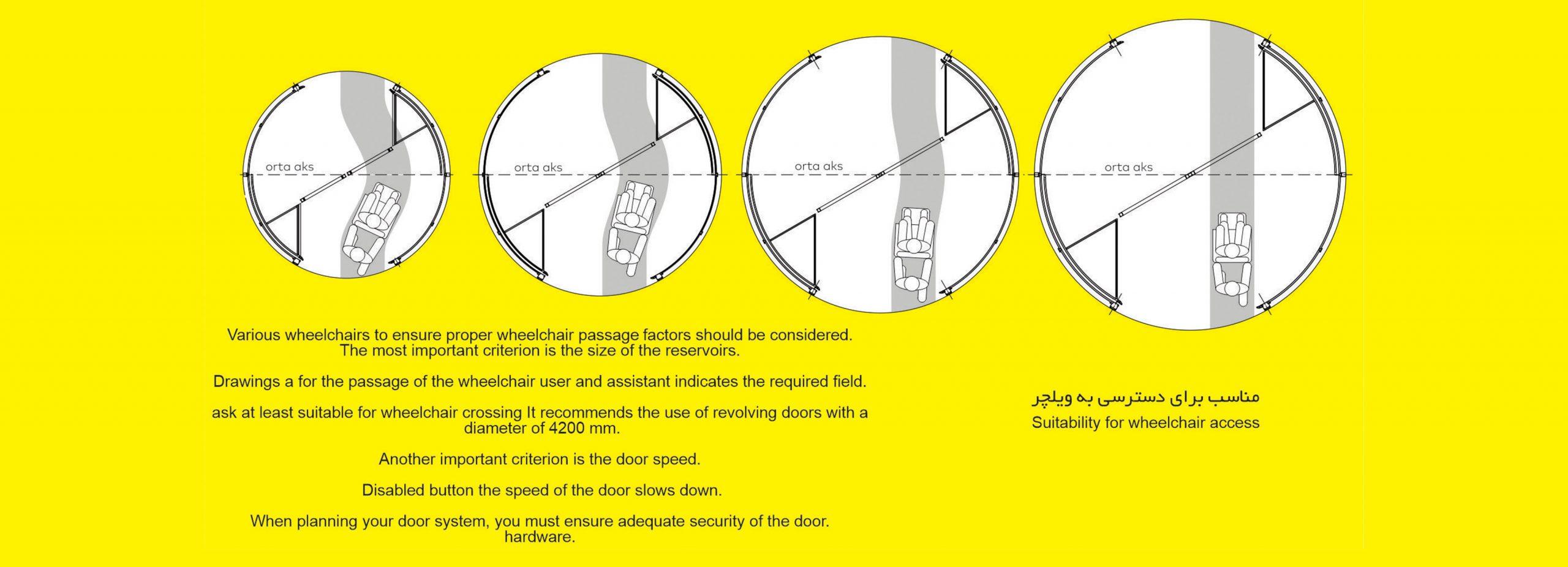 درب-های-اتوماتیک-گـردان-3-و-4-باله-(ریولدینگ)-2